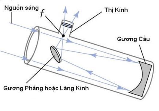 Nguyên tắc hoạt động kính thiên văn phản xạ