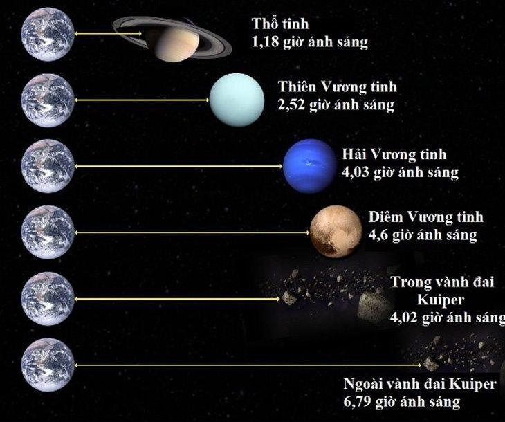 Thiên văn học