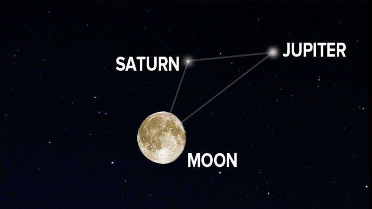 Hiện tượng thiên văn tháng 7