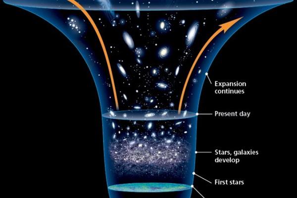 năng lượng tối và vật chất tối